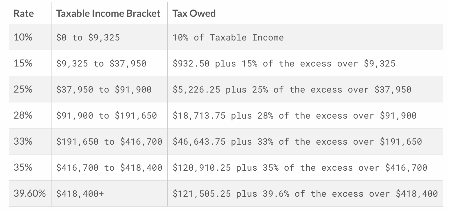 Taxes tax on rental income and rental income tax rate airbnb taxes tax on rental income and rental income tax rate falaconquin